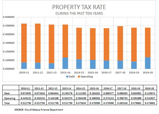 Graph demonstrating Odessa Property Tax Rate during the past ten years